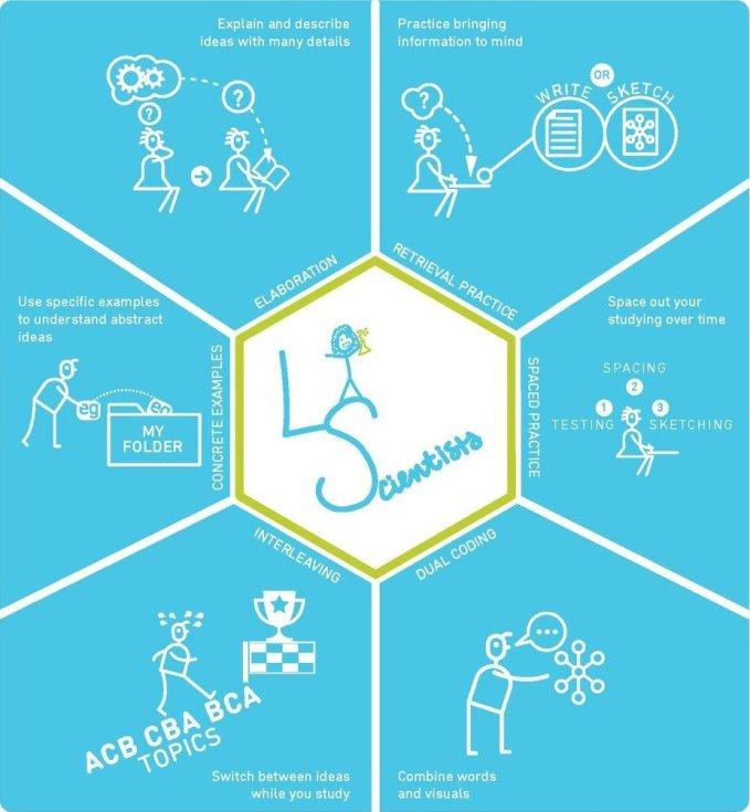 6 Evidence-based leerstrategieën