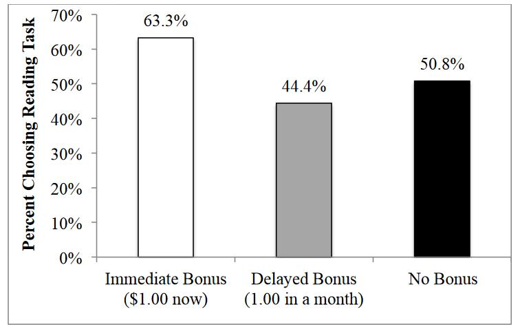 Onderzoek: directe beloningen die intrinsieke motivatie versterken