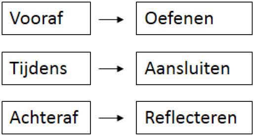 Oefenen - Aansluiten - Reflecteren