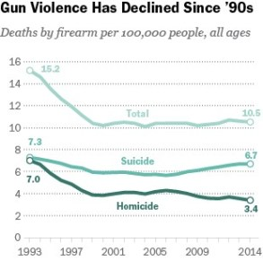 Gun Deaths since 93 courtesy of Pew Research