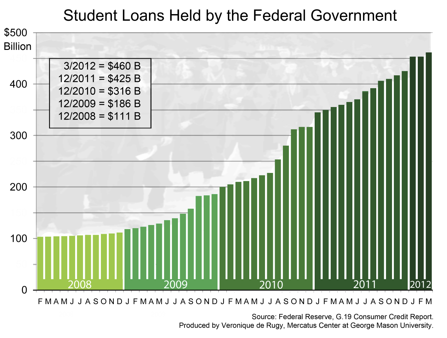 How Doubling The Student Loan Interest Rate Hurts The
