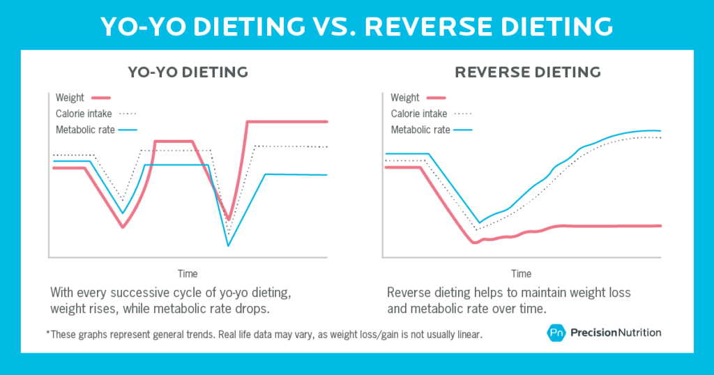 The Essential Guide to Reverse Dieting