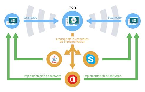 Total Software Deployment