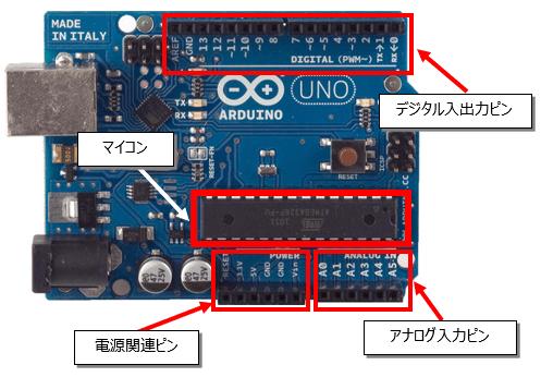 Arduino説明