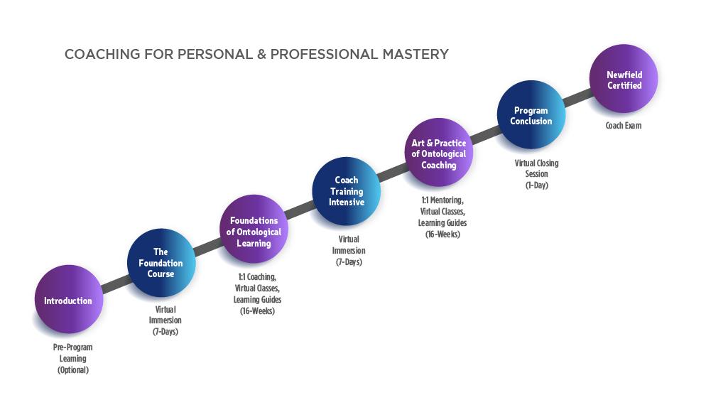Mastery Of Personal Development Coaching