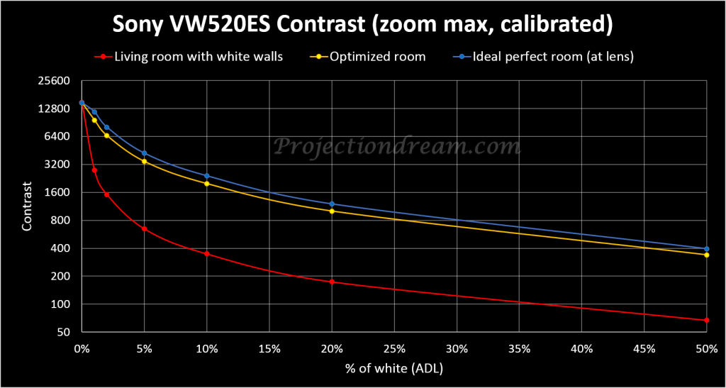 Sony VPL-VW520ES Contrast