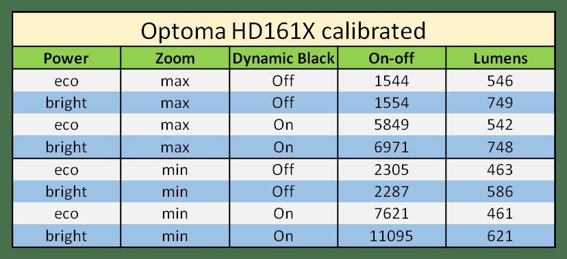 Optoma HD161X on-off