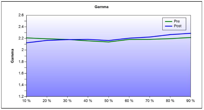 Epson EH-LS10000 Calibration Gamma