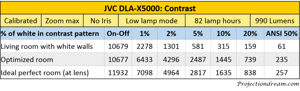 JVC DLA-X5000 Contrast Table