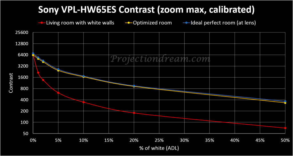 Sony VPL-HW65ES Contrast Curves
