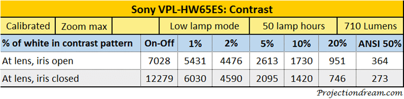 sony-vpl-hw65es-contrast-table-iris