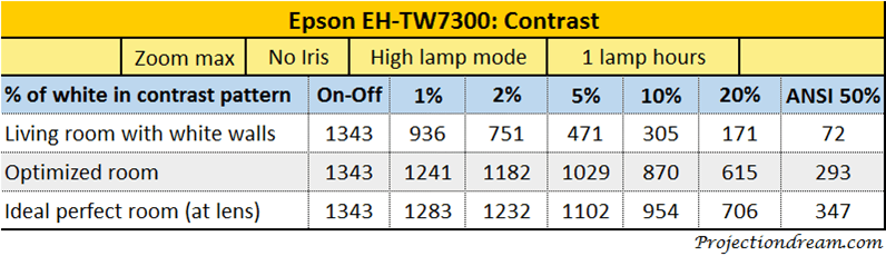 epson-eh-tw7300-contrast-table
