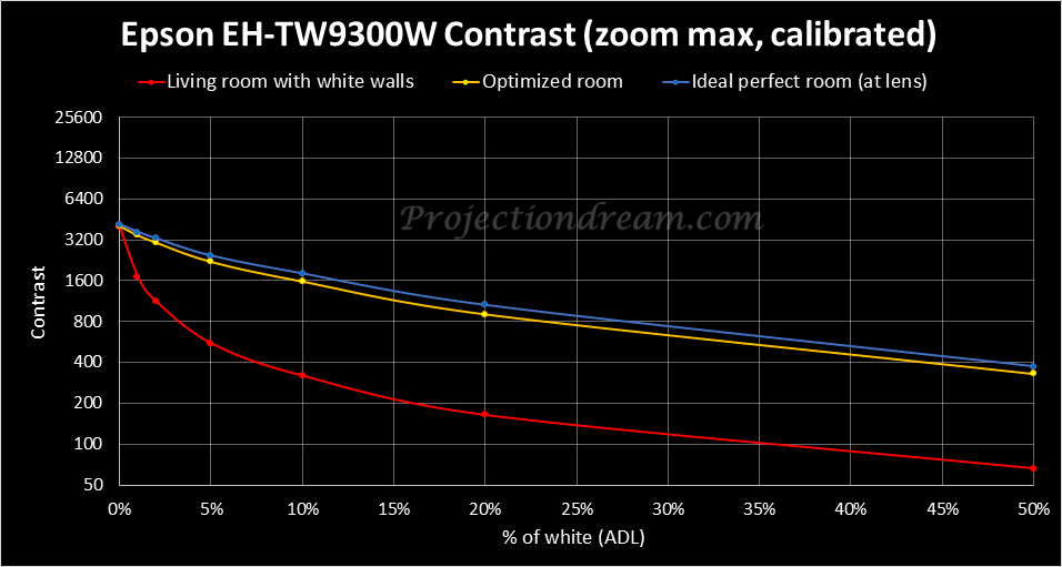 epson-eh-tw9300w-contrast-curves