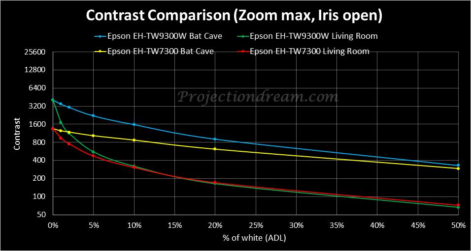 epson-eh-tw9300w-tw7300-contrast-comparison