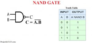 NAND Gate Truth Table,Logic Gates