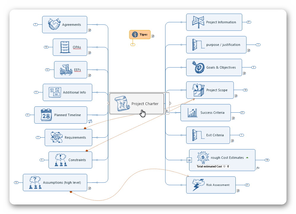 MP4PM Project Charter map
