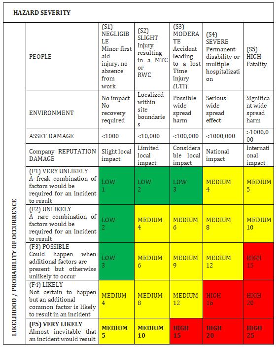 Risk Rating Matrix