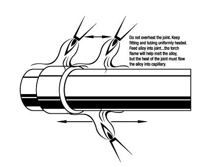 overheating in brazing welding of refrigerant pipe
