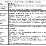 Data Item for Earned Value Analysis