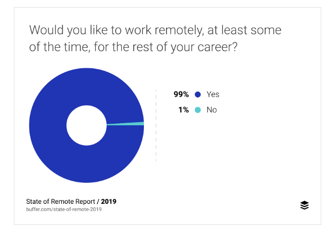 Pie chart about intentions to work remotely