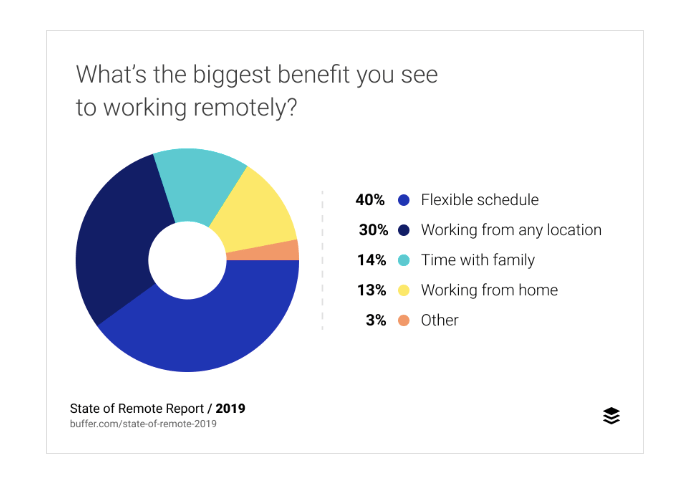Pie chart with the benefits of working remotely for project managers