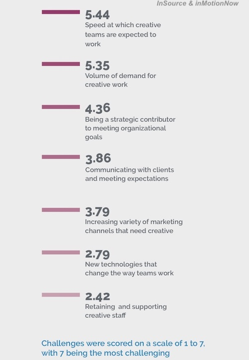 2019 In-House Creative Management Report