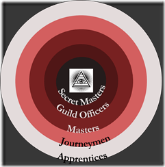 guild-circles