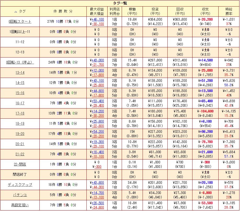 下振れが起きてる期間の詳細な収支データ画像