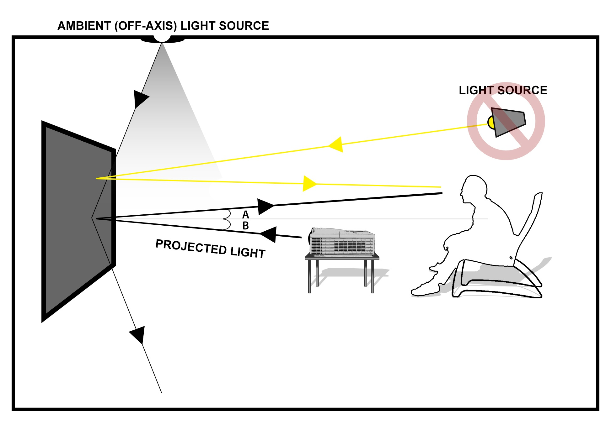 Ultra Short Throw Projectors And Ambient Light Rejecting