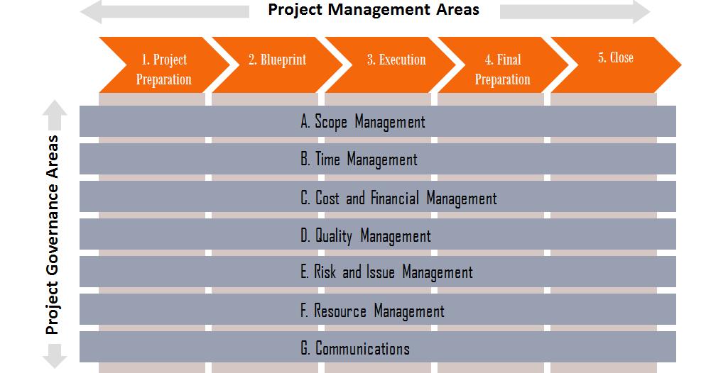 step by step project management process slide deck project pundit