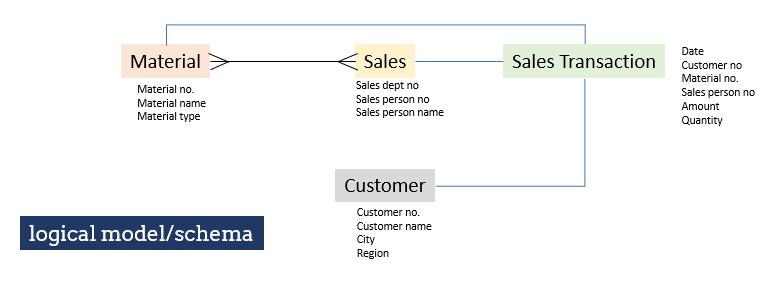 logical entity relationship model entity-relationship What is an Entity-Relationship Model logical