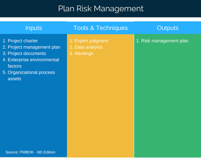 Things Such As The Goals, Deliverables, Constraints, And Assumptions Are  Helpful In Developing My Risk Management Plan.