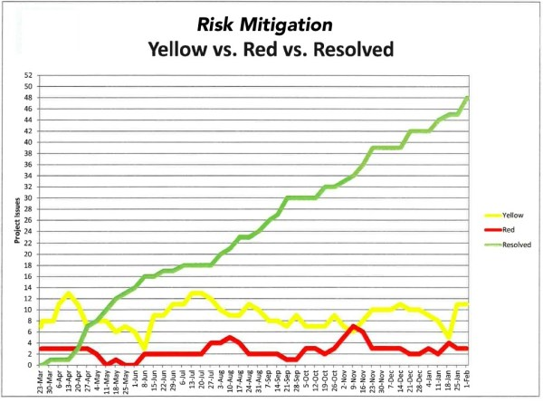 Risk Mitigation Graph