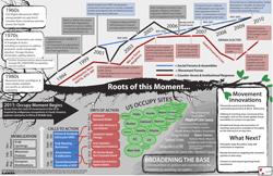 A poster illustrating the historical roots of movement events in Fall 2011
