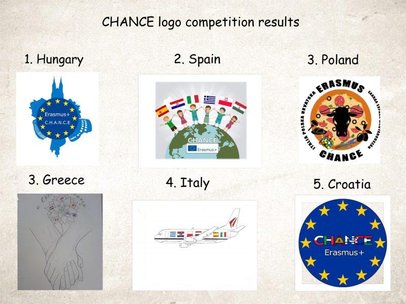 Logotypy CHANCE