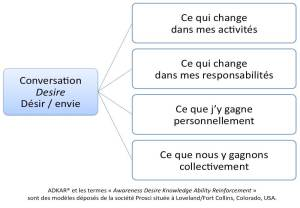 Donner envie, la conversation Desire entre manageur et collaborateur