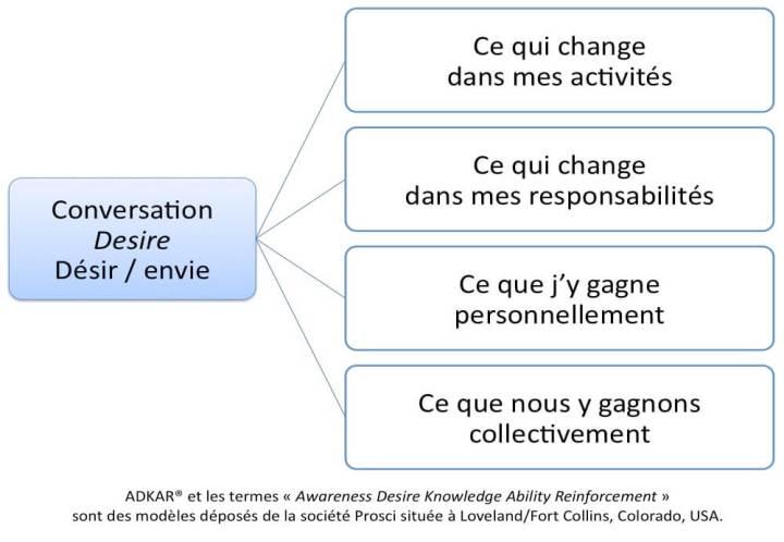 La conversation Desire / envie se tient entre un collaborateur et son manageur direct : quelles nouvelles activités ? quelles nouvelles responsabilités pour moi ? Qu'est-ce que j'y gagne, qu'est-ce que nous y gagnons ?