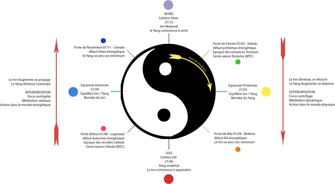 Capricorne - Astrologie pratique - La Passerelle
