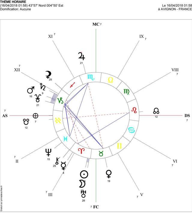 Nouvelle Lune 16 avril 2018 theme