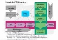 CIMs - CIM-CTICampinas.jpg