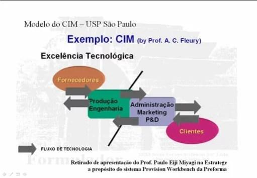 CIMs - CIM-USP.jpg
