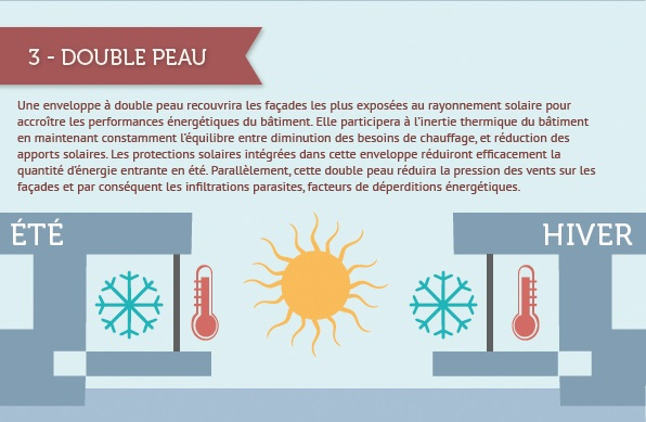tour triangle facade double peau Infographie : La Qualité Environnementale dans la future Tour Triangle à Paris