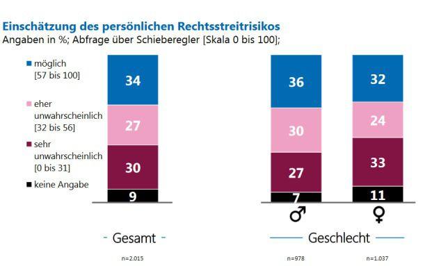 Viele Bundesbürger unterschätzen das Risiko, in einen Rechtsstreit verwickelt zu werden. © Roland Rechtsschutz