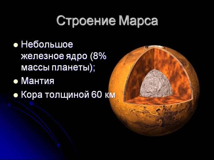 Строение Марса