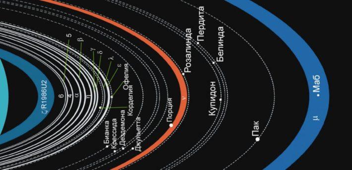 Кольца Урана