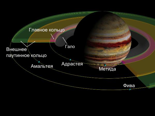 Внутреннее кольцо Юпитера