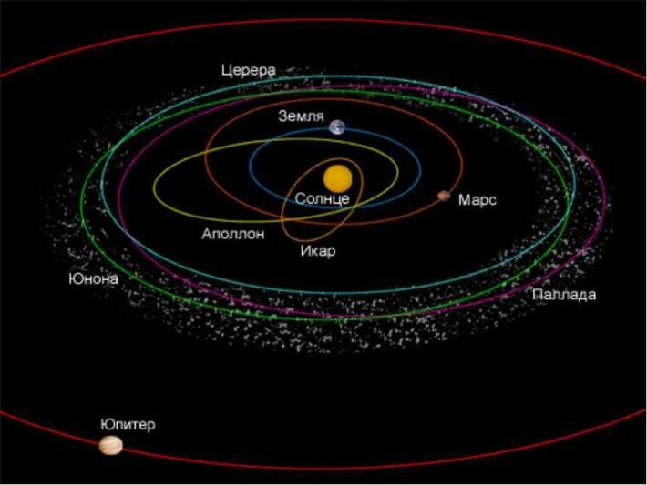 Орбита астероида Паллада
