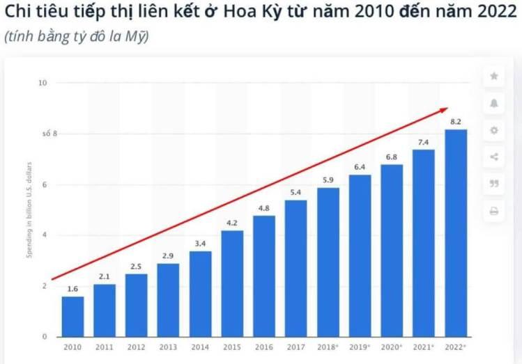 Chi tiêu tiếp thị liên kết ở hoa kỳ 2010 đến 2020