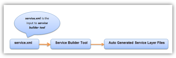 liferay service builder