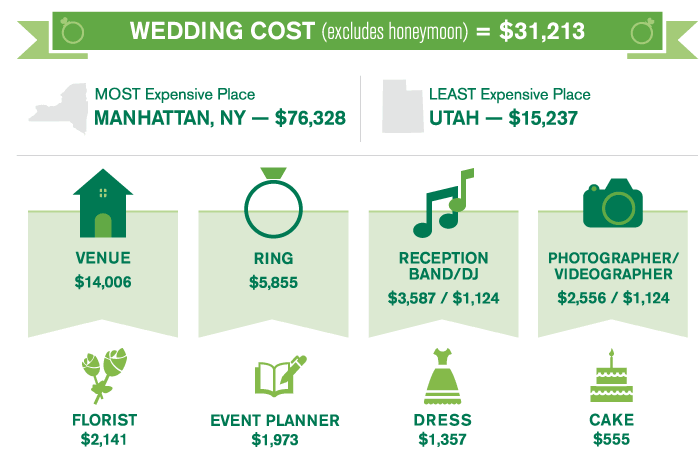 wedding videographer cost